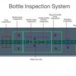 Inspection system improves productivity in beer industry