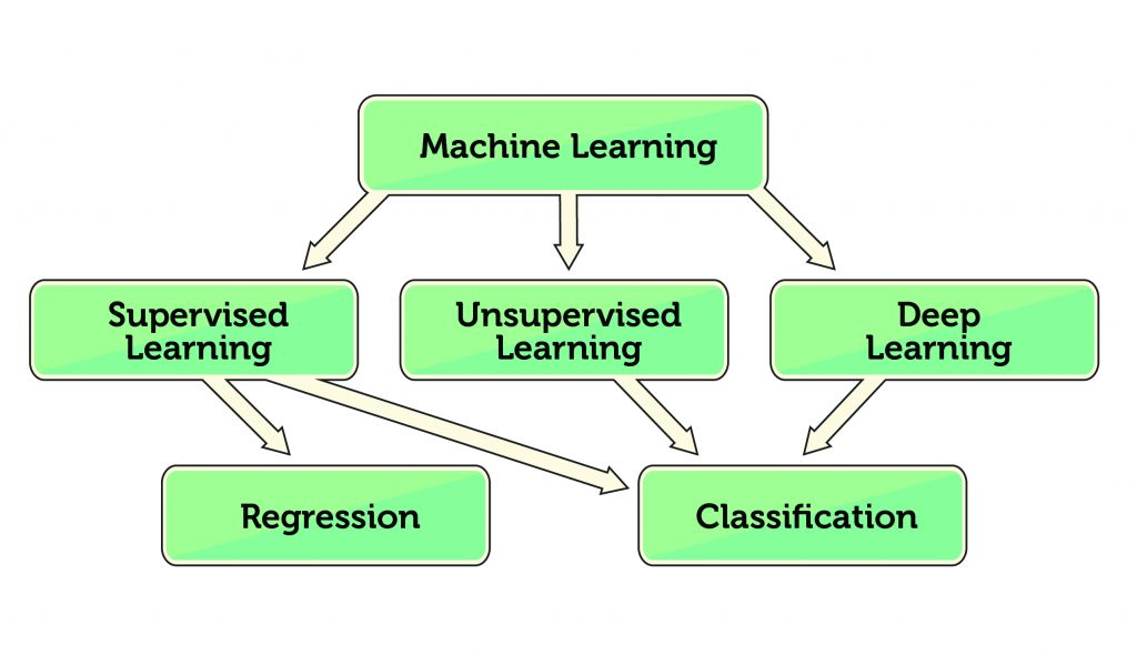 pattern recognition and machine learning solution