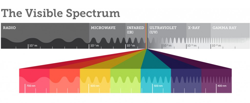 Image result for the visible spectrum