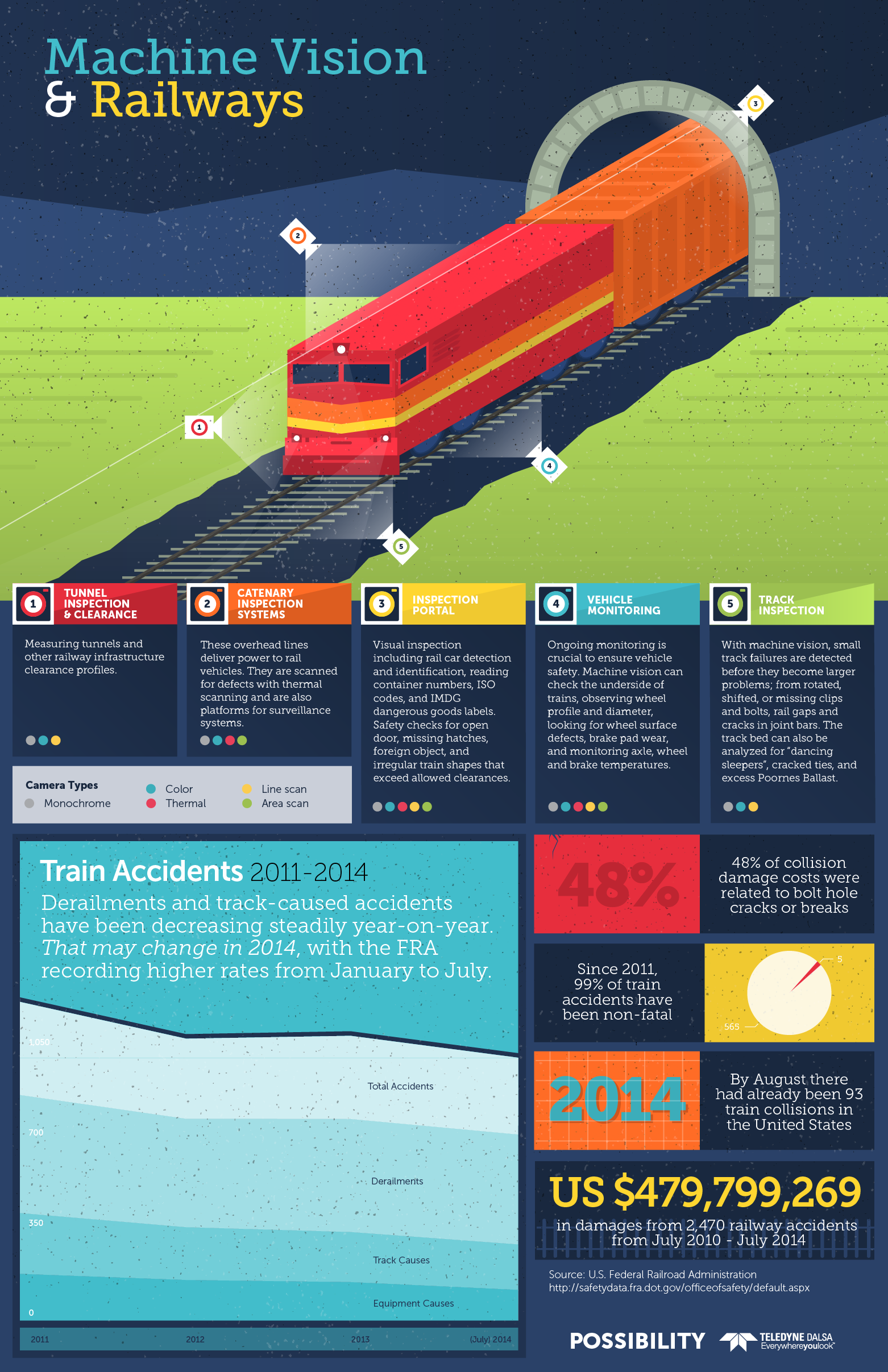 Infographic: Machine Vision and the Future of Rail Safety ...